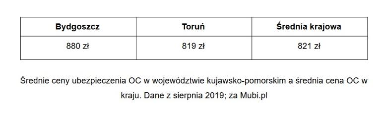 Średnia cena za OC w Bydgoszczy