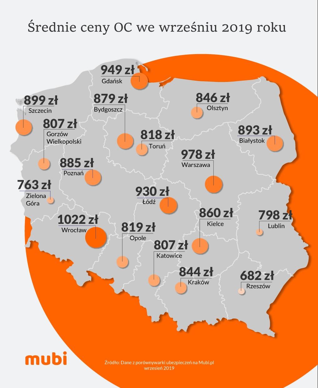 średnie ceny OC w miastach wojewódzkich wg Mubi