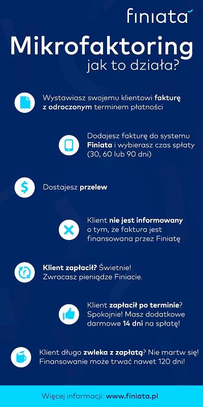 Finiata-jak-to-działa-infografika