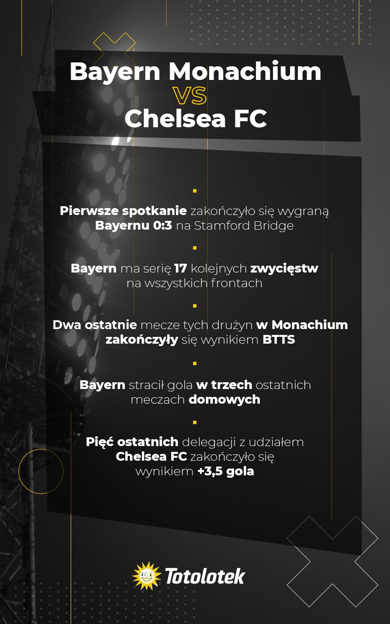 Bayern Monachium vs Chelsea FC