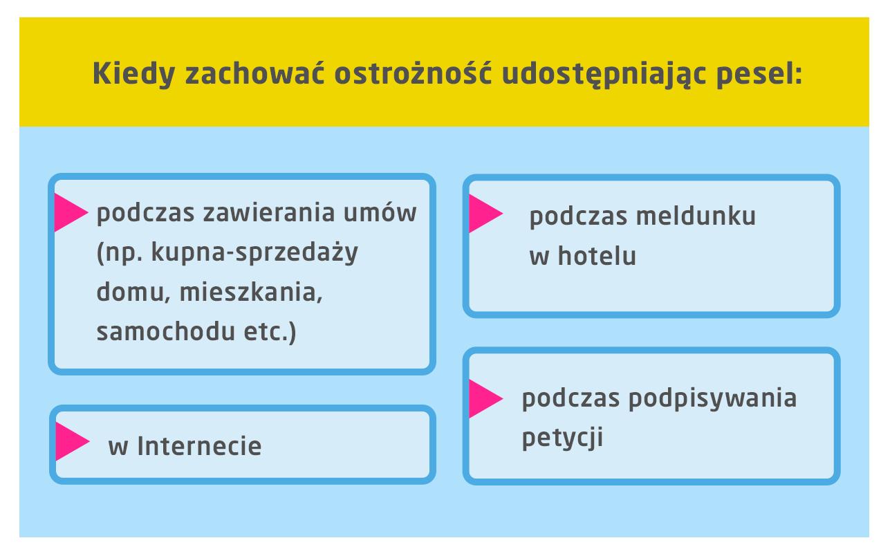 Bezpieczny PESEL w Internecie, podczas zawierania umów - infografika