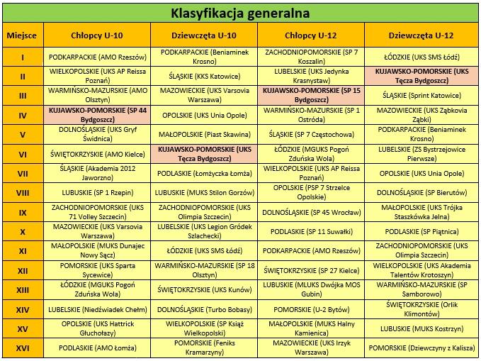 klasyfikacja_generalna_kujawskopomorskie_pofinale