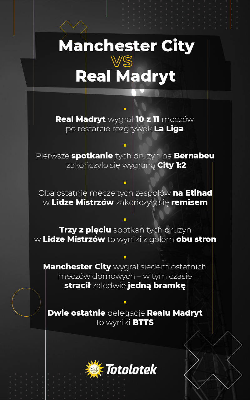 Manchester City vs Real Madryt