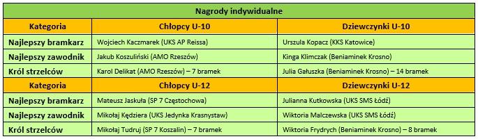 nagrody_indywidualne_kujawskopomorskie_pofinale